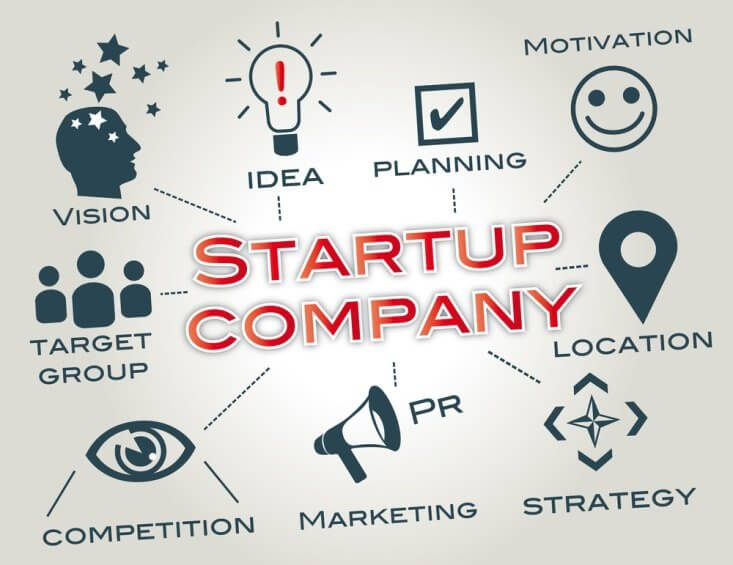 tracking system for startup company